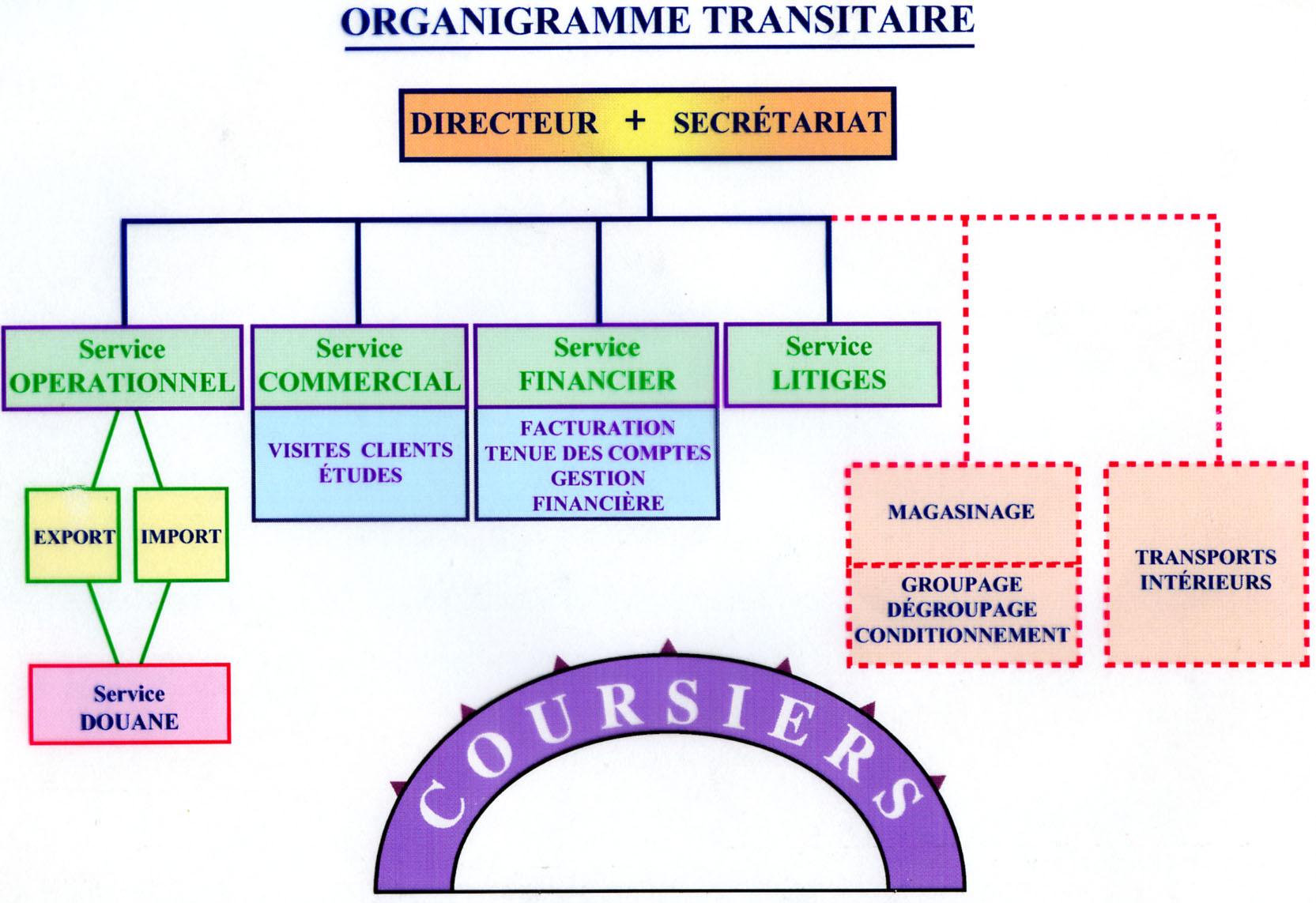 le role du transitaire dans le commerce international pdf
